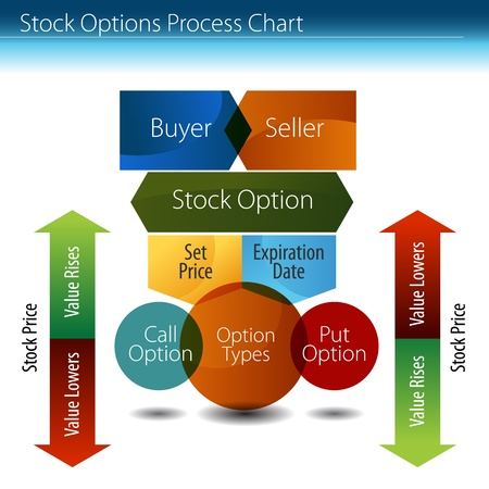 12774013 - an image of a stock options process chart.